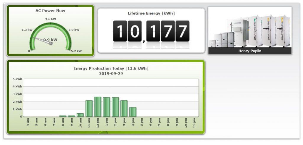 Columbia | Lexington Solar Panel Installations